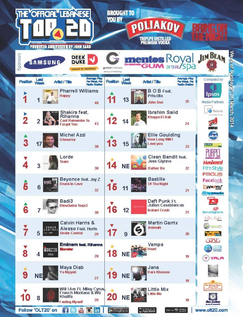BeirutNightLife.com Brings You the Official Lebanese Top 20 the Week of March 9, 2014