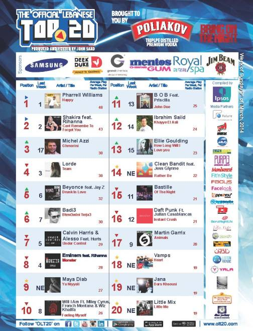 OLT20 - Combined Chart - Week of Sunday March 9th, 2014
