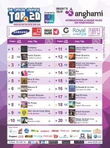 BeirutNightLife.com Brings You the Official Lebanese Top 20 the Week of August 3, 2014