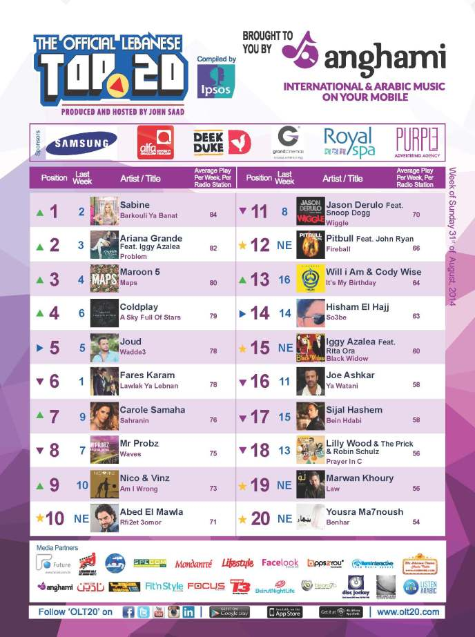 OLT20 - Combined Chart - Week of Sunday August 31st, 2014