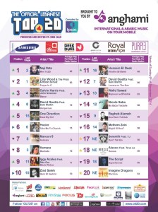 BeirutNightLife.com Brings You the Official Lebanese Top 20 the Week of November 9, 2014