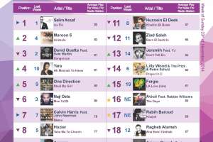 BeirutNightLife.com Brings You the Official Lebanese Top 20 the Week of November 23, 2014