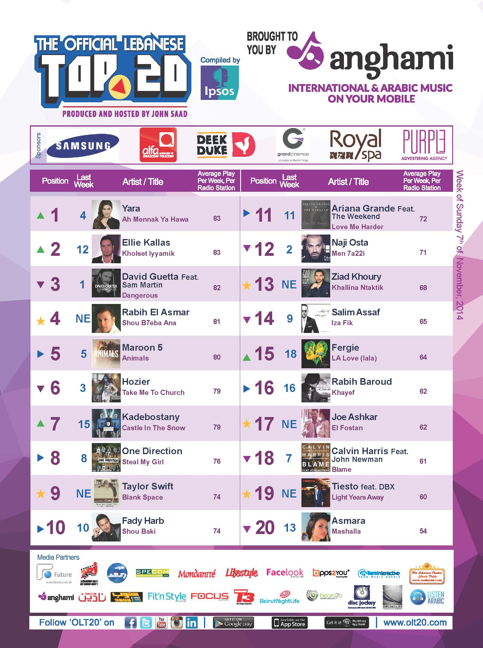 OLT20 - Combined Chart - Week of Sunday December 7th, 2014