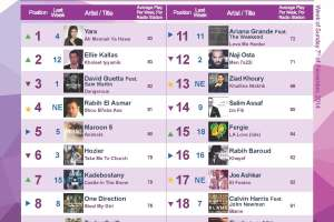BeirutNightLife.com Brings You the Official Lebanese Top 20 the Week of December 7, 2014
