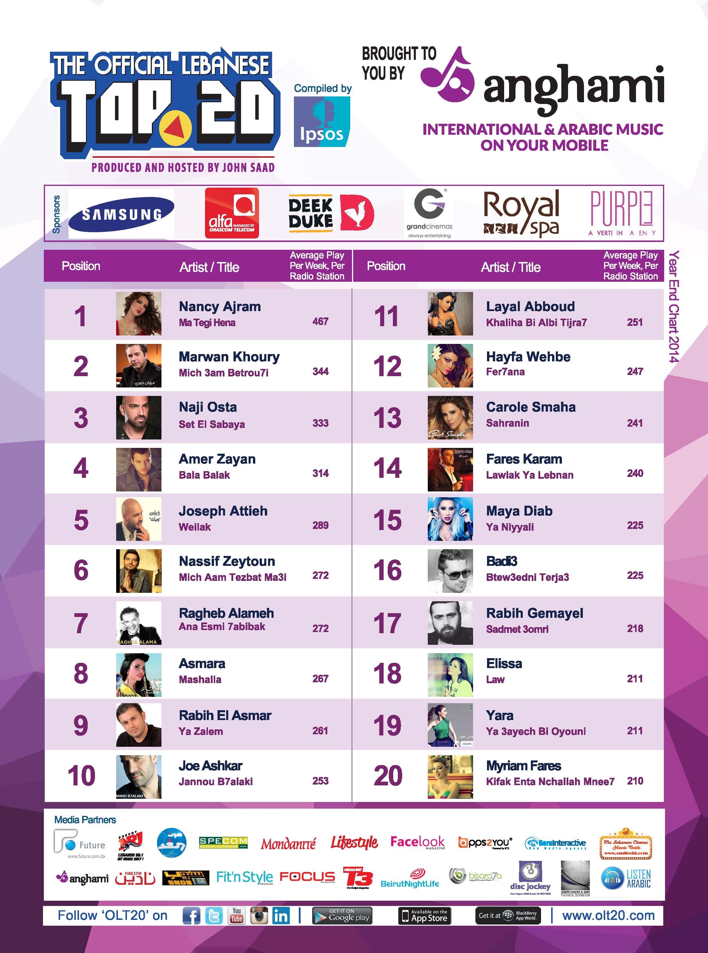 OLT20 - Combined Chart - Arabic Year End Chart 2014