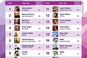 BeirutNightLife.com Brings You the Official Lebanese Top 20 the Combined Year End Chart 2014