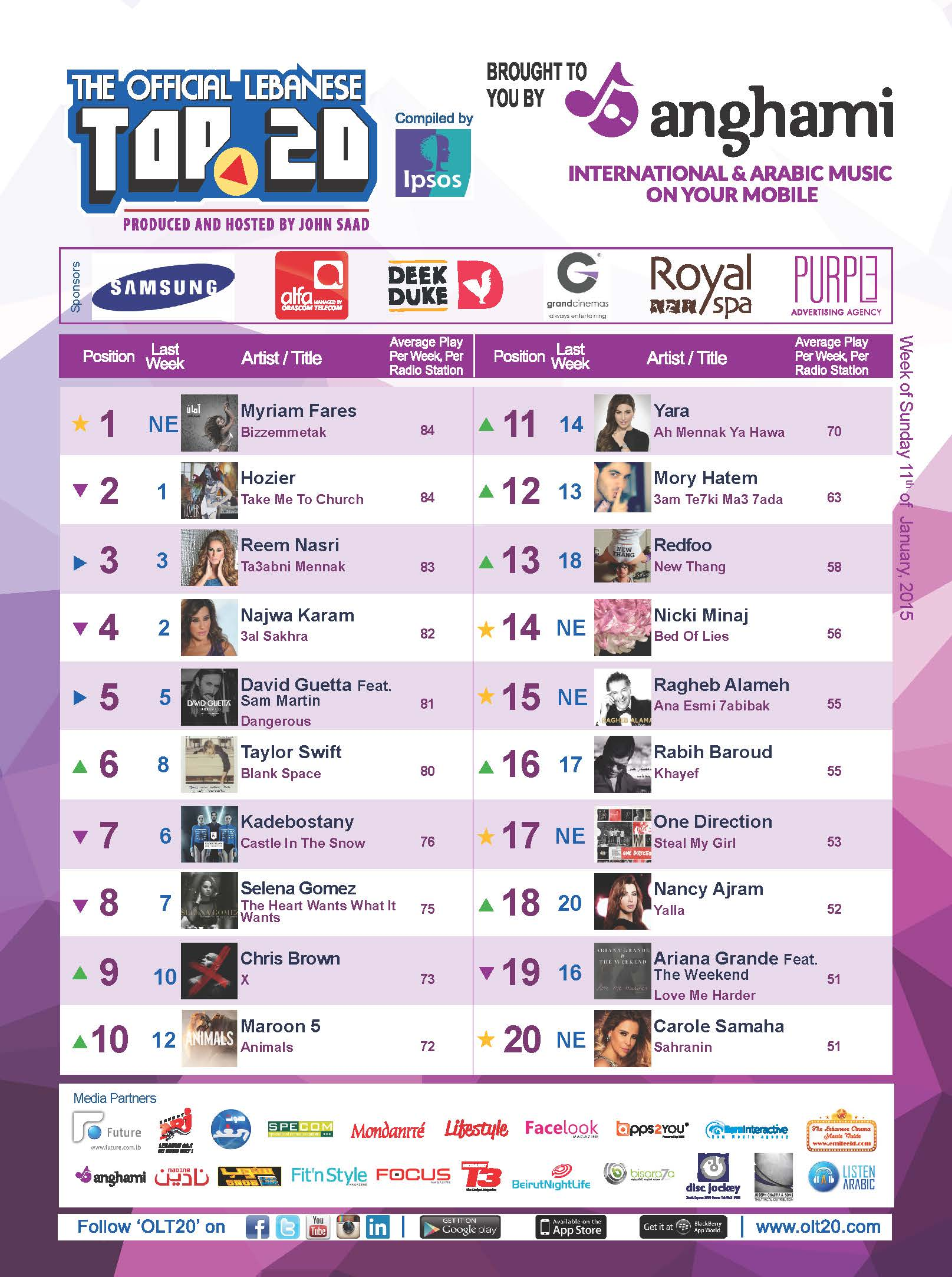 OLT20 - Combined Chart - Week of Sunday January 11th, 2015