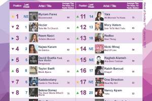 BeirutNightLife.com Brings You the Official Lebanese Top 20 the Week of January 11, 2015