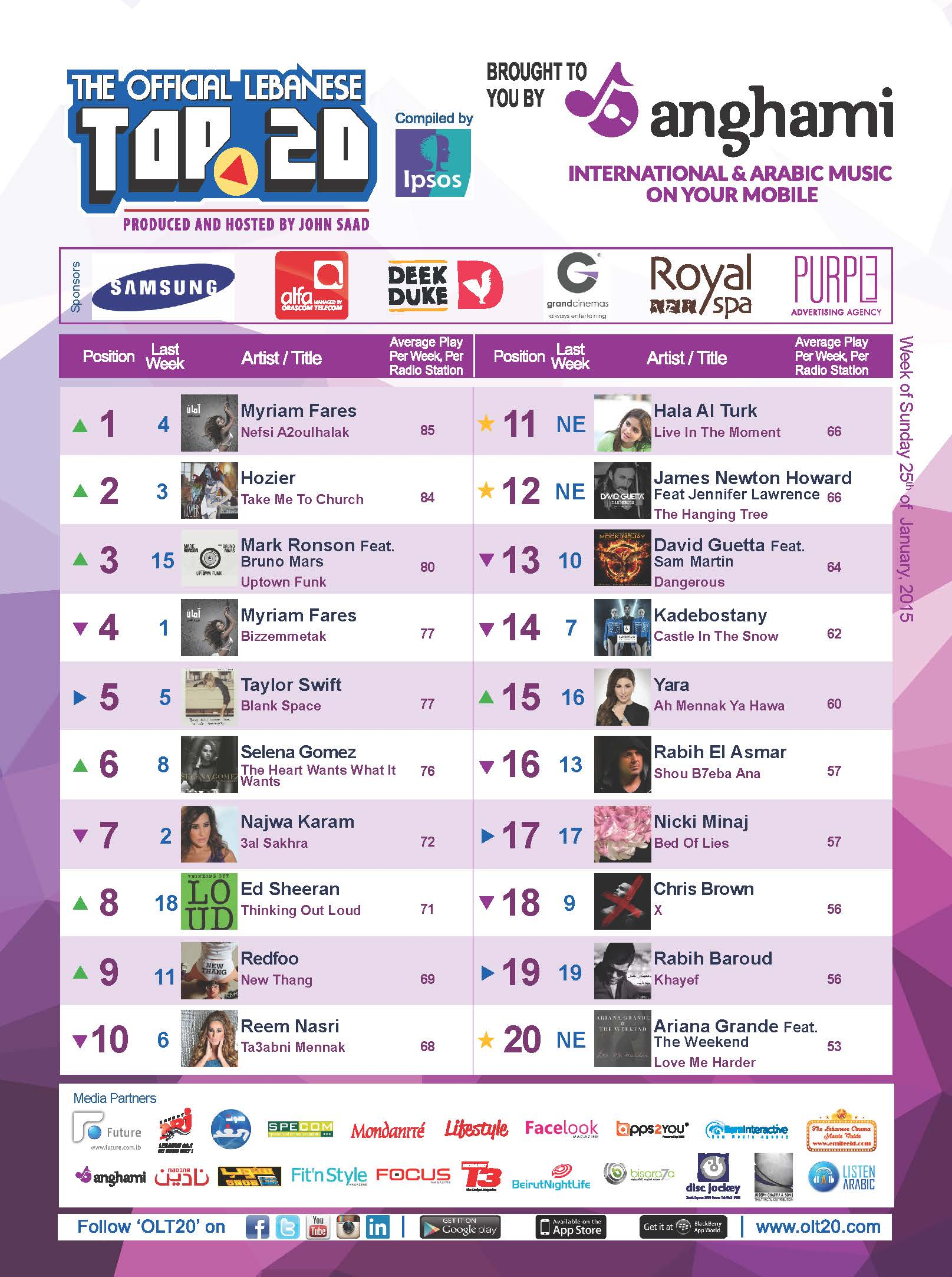 OLT20 - Combined Chart - Week of Sunday January 25th, 2015