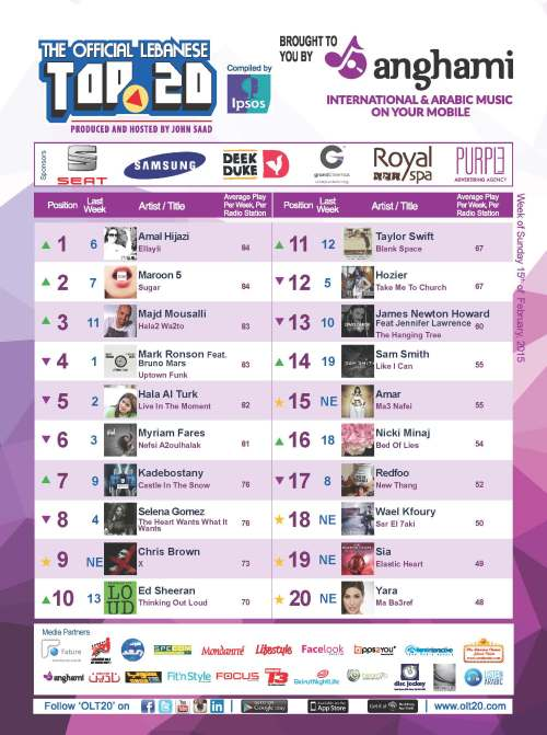 BeirutNightLife.com Brings You the Official Lebanese Top 20 the Week of February 15, 2015