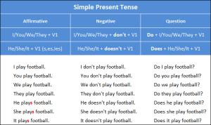 Penjelasan dan Rumus Simple Present Tense Bahasa Inggris Beserta Contoh Kalimatnya Lengkap