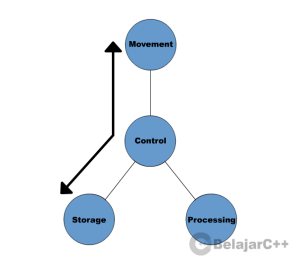 Gambar 1.7 : Penyimpanan Data pada Komputer