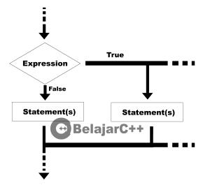 Gambaran jalanya proses pernyataan penyeleksian