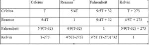 tabel konversi satuan-satuan dalam suhu