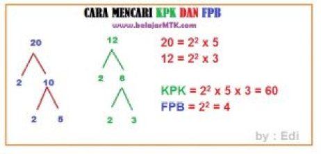 Cara Mencari KPK dan FPB