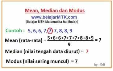 Mencari Mean, Median dan Modus
