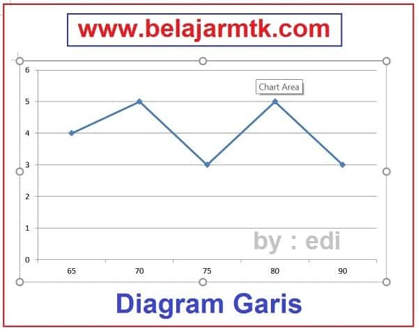 Diagram Garis | Belajar MTK