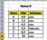 Rumus Excel IF