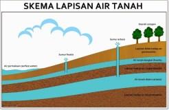 Pemetaan Kerentanan Air Tanah (Mapping Groundwater Vulnerability) Cekungan Air Tanah Palu Berdasarkan Agihan Spasial Sistem Akuifer