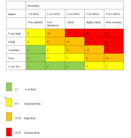 Risk Matrix 2