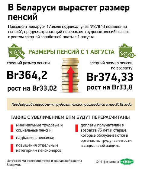 Трудовые пенсии в Беларуси с 1 августа увеличатся в ...