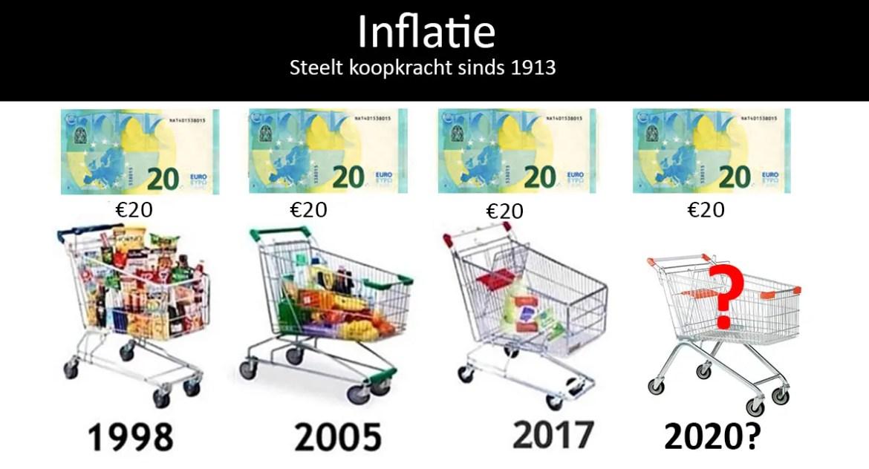 inflatie boodschappen