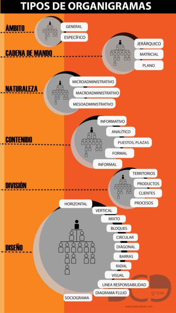 cuántos tipos de organigramas podemos definir en una empresa o compañia