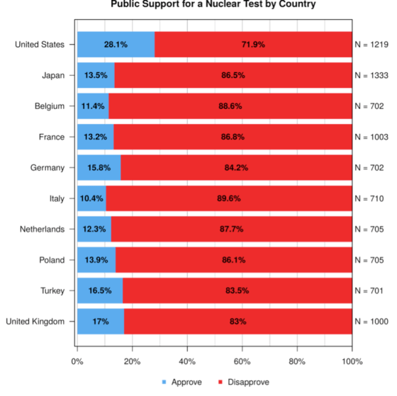 Public Support for a nuclear test by country