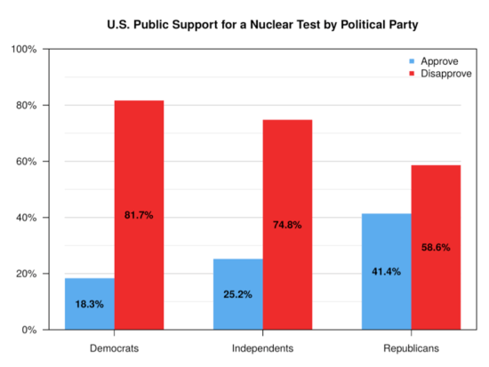 U.S. Public Support for a Nuclear Test by Political Party