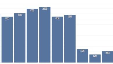 صورة كورونا :عدد حالات المصابين حسب المناطق والمدن