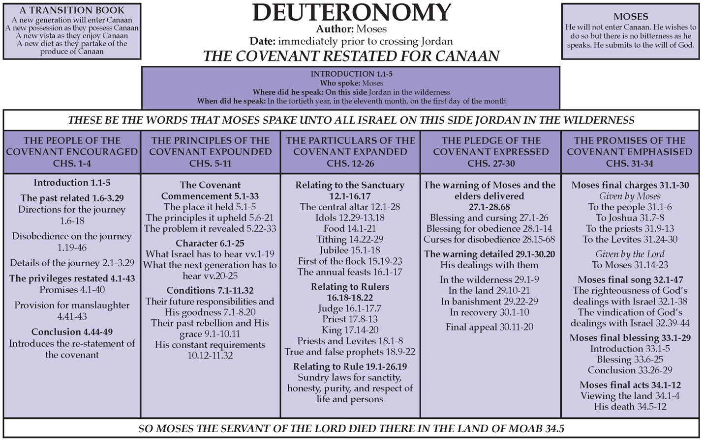 Notebook Deuteronomy
