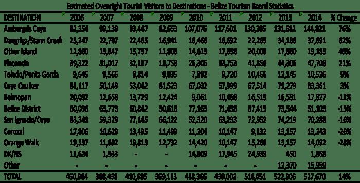 Belize Tourism Statistics 2014