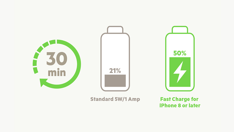 Illustration comparing charging time of a Standard 5W/A Amp vs. BOOST↑CHARGE USB-C Car Charger