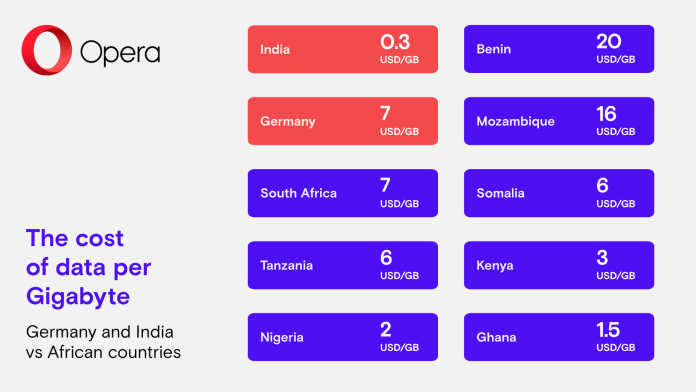 Opera's State of Mobile Web Report 2019 for Africa focused on the Digital Landscape of African Region