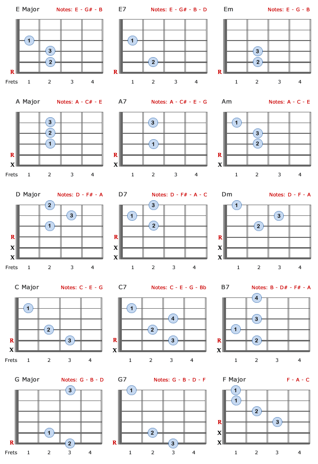 Guitar Barre Chords Chart For Beginners