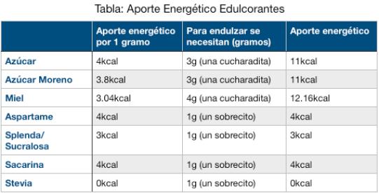 Tabla de aporte energético