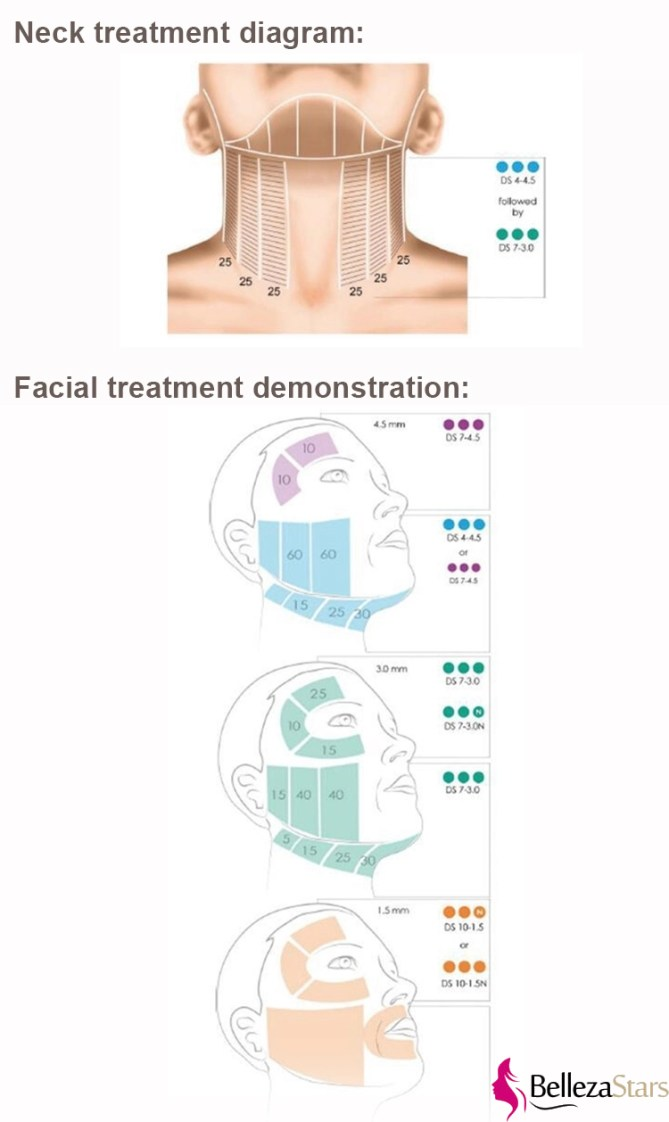 neck and facial treatment demonstration diagram
