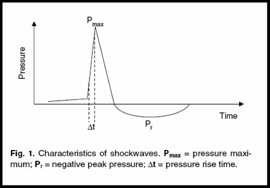 Shockwave characteristics after Chung and Wiley
