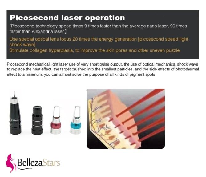 Picosecond Laser Operation