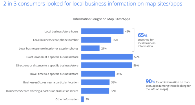 How Many People Look For Local Business Information On Maps? This image shows 2 in 3 customers looked for local business information on map sites and apps.