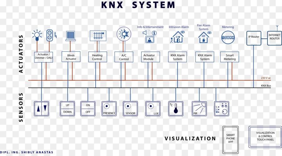 kisspng knx home automation kits