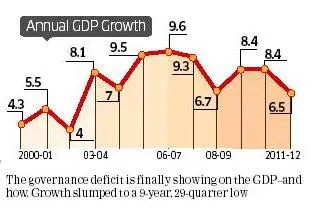 Annual GDP growth of India from 2000-01 to 2011-12