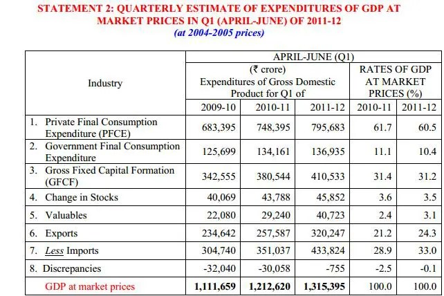 GDP calculation using expenditure approach based on market prices