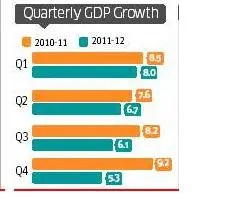 Quarterly GDP growth for year 2011-12