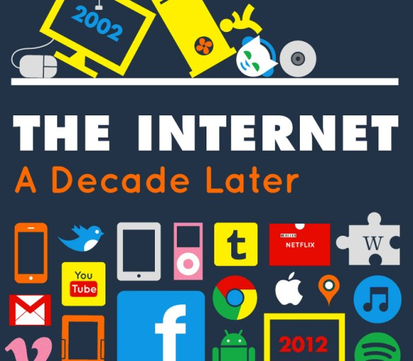 The Internet A Decade Later from bestedsites.com