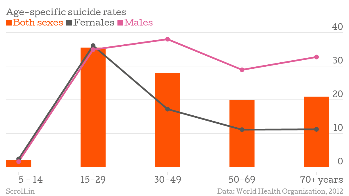 Suicide rates in India