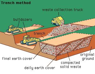 Trench Method of Landfilling (Brittainica 2013)