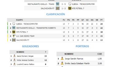 Photo of Resultados de la Jornada 16 de la Liga Futormes Benavente