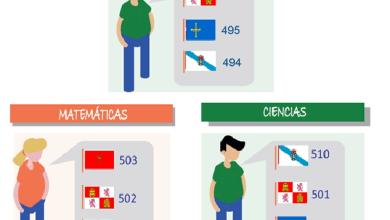 Photo of Castilla y León obtiene la mejor puntuación de España en el apartado de Lectura del Informe PISA 2018