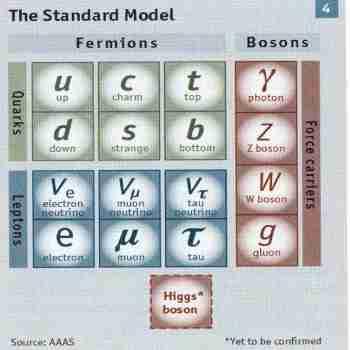[Standard Model Chart]